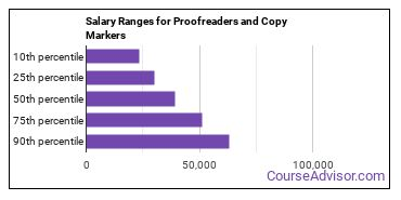 Salary Ranges for Proofreaders and Copy Markers