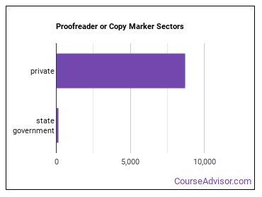 Proofreader or Copy Marker Sectors