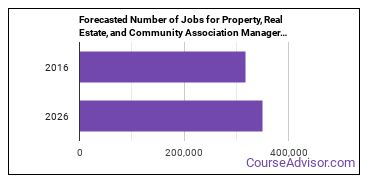 Forecasted Number of Jobs for Property, Real Estate, and Community Association Managers in U.S.