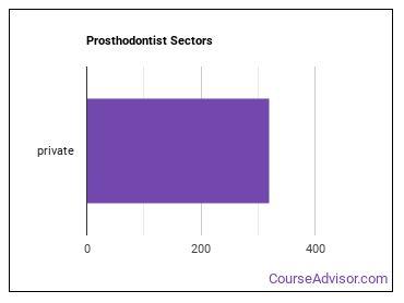 Prosthodontist Sectors
