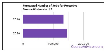 Forecasted Number of Jobs for Protective Service Workers in U.S.