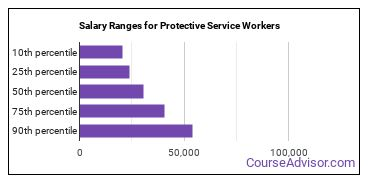 Salary Ranges for Protective Service Workers