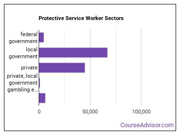 Protective Service Worker Sectors