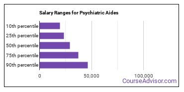 Salary Ranges for Psychiatric Aides