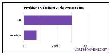Psychiatric Aides in MI vs. the Average State