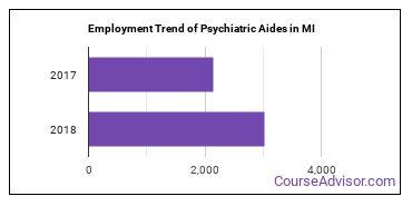 Psychiatric Aides in MI Employment Trend