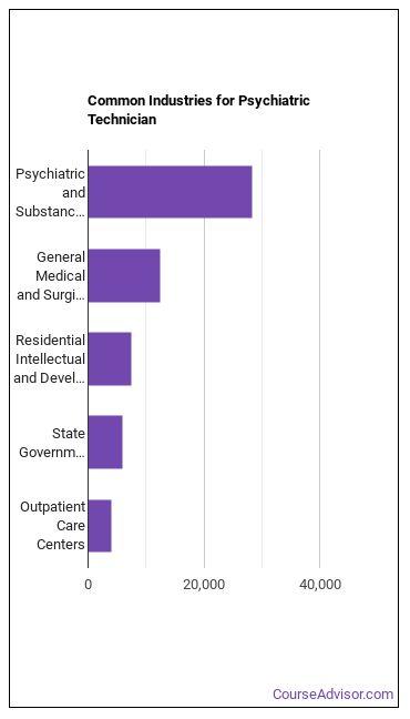 Psychiatric Technician Industries
