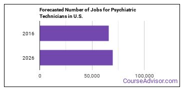 Forecasted Number of Jobs for Psychiatric Technicians in U.S.