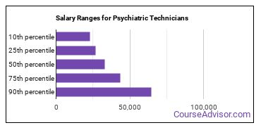 Salary Ranges for Psychiatric Technicians