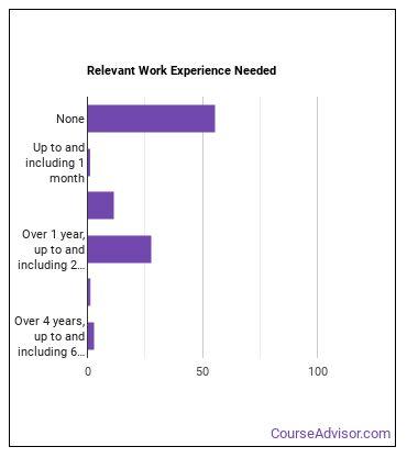 Psychiatric Technician Work Experience
