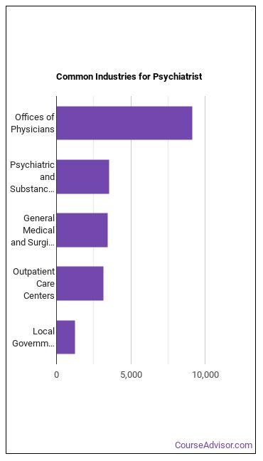 Psychiatrist Industries