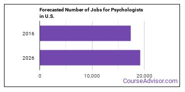 Forecasted Number of Jobs for Psychologists in U.S.