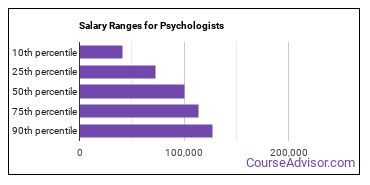 Salary Ranges for Psychologists