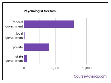 Psychologist Sectors