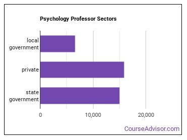 Psychology Professor Sectors