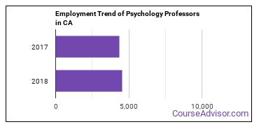 Psychology Professors in CA Employment Trend