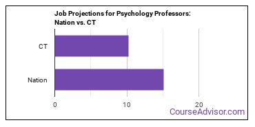 Job Projections for Psychology Professors: Nation vs. CT