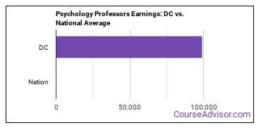 Psychology Professors Earnings: DC vs. National Average