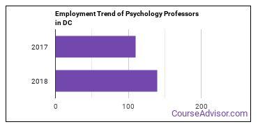 Psychology Professors in DC Employment Trend