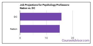 Job Projections for Psychology Professors: Nation vs. DC