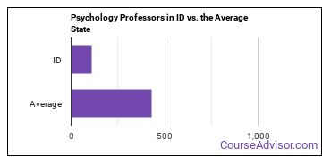 Psychology Professors in ID vs. the Average State