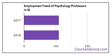 Psychology Professors in ID Employment Trend