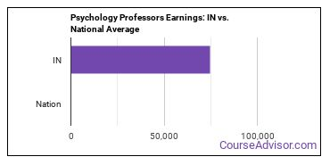 Psychology Professors Earnings: IN vs. National Average