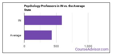 Psychology Professors in IN vs. the Average State