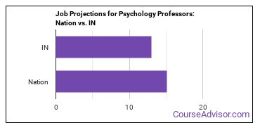 Job Projections for Psychology Professors: Nation vs. IN