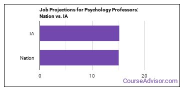 Job Projections for Psychology Professors: Nation vs. IA