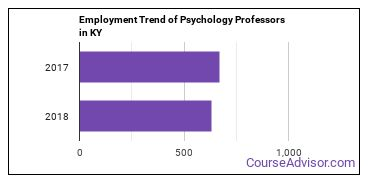 Psychology Professors in KY Employment Trend