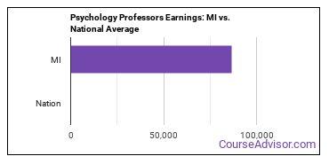 Psychology Professors Earnings: MI vs. National Average
