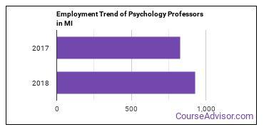 Psychology Professors in MI Employment Trend
