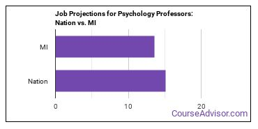 Job Projections for Psychology Professors: Nation vs. MI