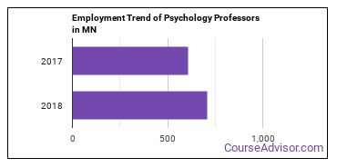 Psychology Professors in MN Employment Trend