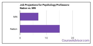 Job Projections for Psychology Professors: Nation vs. MN