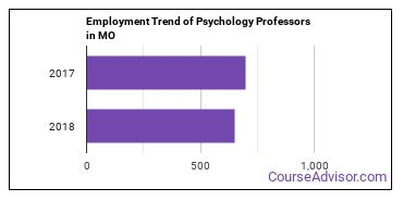 Psychology Professors in MO Employment Trend