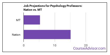 Job Projections for Psychology Professors: Nation vs. MT