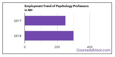 Psychology Professors in NH Employment Trend