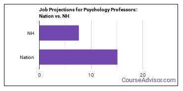 Job Projections for Psychology Professors: Nation vs. NH