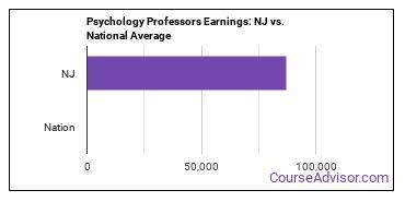 Psychology Professors Earnings: NJ vs. National Average