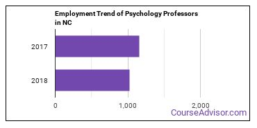Psychology Professors in NC Employment Trend