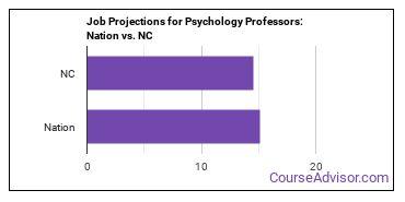 Job Projections for Psychology Professors: Nation vs. NC