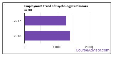 Psychology Professors in OH Employment Trend