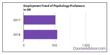 Psychology Professors in OR Employment Trend