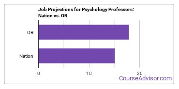 Job Projections for Psychology Professors: Nation vs. OR
