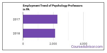 Psychology Professors in PA Employment Trend