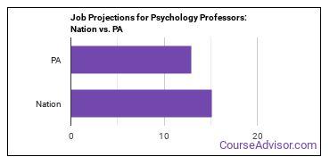Job Projections for Psychology Professors: Nation vs. PA