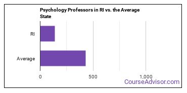 Psychology Professors in RI vs. the Average State