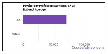 Psychology Professors Earnings: TX vs. National Average